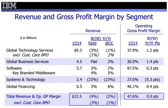 Auch im ersten Quartal 2014 hat die Hardwaresparte IBMs Bilanz mit einem Umsatzrückgang von 23 Prozent belastet (Bild: IBM).