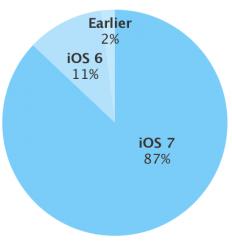 Laut Apple kommt iOS 7 jetzt auf 87 Prozent aller iDevices zum Einsatz (Grafik: Apple).