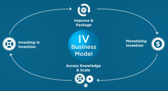 So stellt Intellectual Ventures sein Geschäftsmodell dar (Bild: IV)