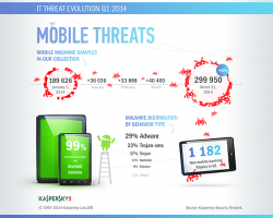 Infografik zu mobilen Bedrohungen (Quelle: Kaspersky)