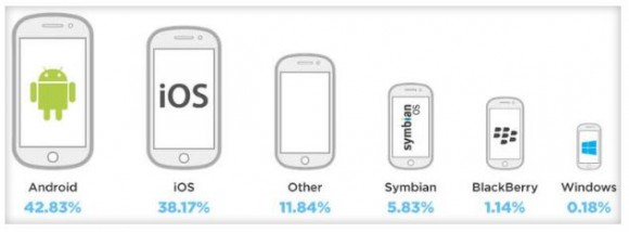 Android hat im ersten Quartal 2014 iOS beim mobilen Anzeigentraffic überholt (Bild: Opera Mediaworks).