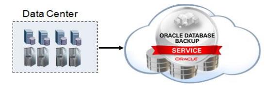 Oracle Database Backup Service