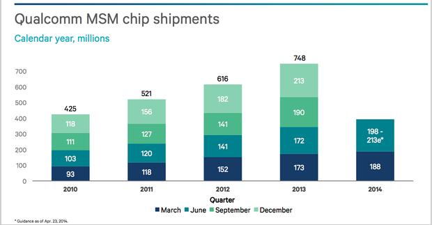 Snapgragon-Verkaufszahlen im 2. Quartal 2014 (Quelle: Qualcomm)