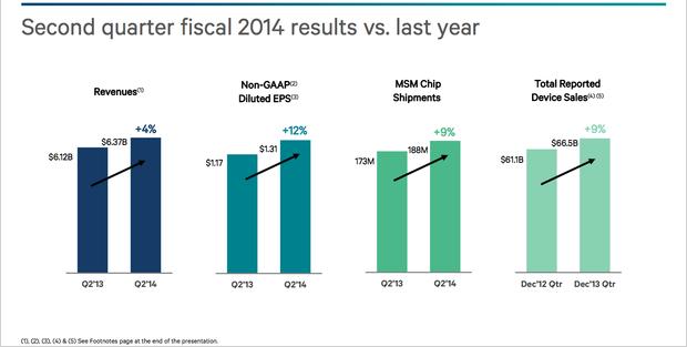 Kennzahlen zum zweiten Quartal 2014 (Quelle: Qualcomm)