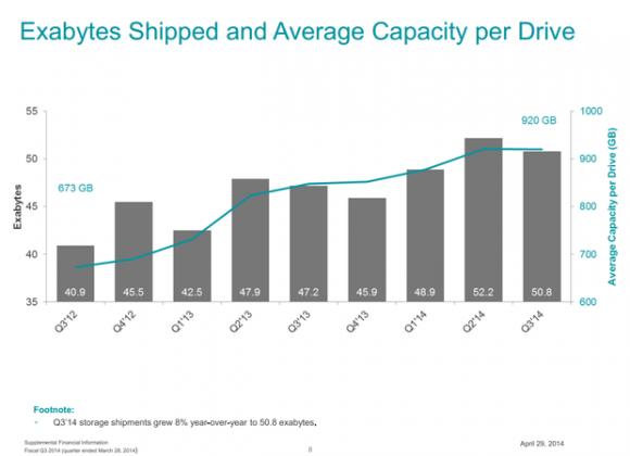 Seagate hat im abgelaufenen Quartal Datenträger mit einer Gesamtkapazität von 50,8 Exabyte ausgeliefert (Grafik: Seagate).