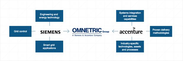 Zusammenarbeit zwischen Accenture und Siemens (Bild: Omnetric Group)