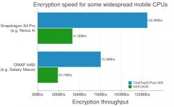 SSL-Verschlüsselungsdurchsatz auf zwei Plattformen (Diagramm: Google)