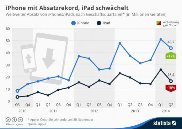"""Während die iPhone-Verkäufe im zweiten Quartal gegenüber dem Vorjahreszeitraum um 17 Prozent zulegten, ging der iPad-Absatz um 16 Prozent zurück (Grafik: <a href=""""http://de.statista.com/infografik/84/absatz-apple-iphone/"""" target=""""_blank"""">Statista</a>)."""