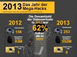 "Symantec wertet 2013 als ""Jahr der Mega-Hacks"" (Grafik: Symantec)"