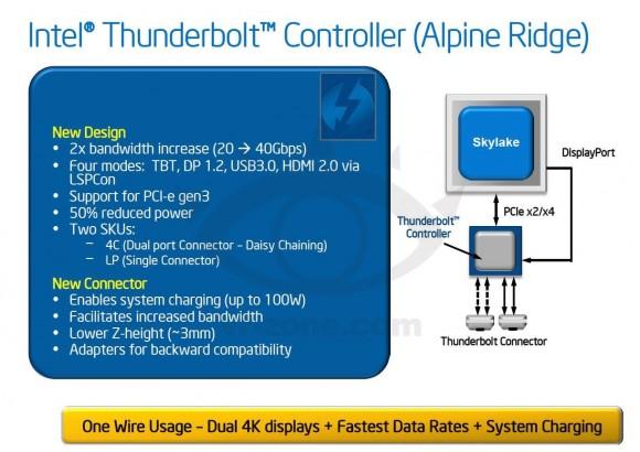 """Die nächste Thunderbolt-Generation """"Alpine Ridge"""" sieht eine Verdopplung der bidirektionalen Transferrate von 20 auf 40 GBit/s vor (Bild via <a href=""""http://chinese.vr-zone.com/109297/bandwidth-upto-40gbs-new-gen-thunderbolt-alpine-ridge-spec-shown-19042014/"""" target=""""_blank"""">VR-Zone</a>)."""