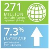 Statistik: Das Internet umfasst jetzt 271 Millionen Domainnamen