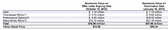 So setzt sich de Castros Abfindung von 57,96 Millionen Dollar zusammen (Screenshot: ZDNet.de).