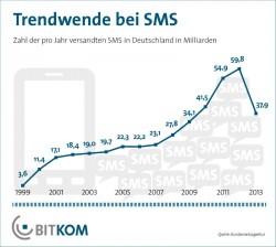 Die Zahl der in Deutschland verschickten SMS ist 2013 erstmals gesunken (Grafik: Bitkom).