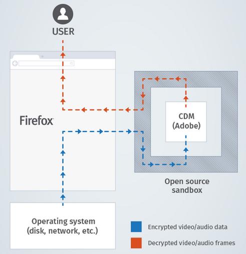Mozilla bietet das Content Decryption Module für seinen Browser Firefox in Zusammenarbeit mit Adobe an (Bild: Mozilla).