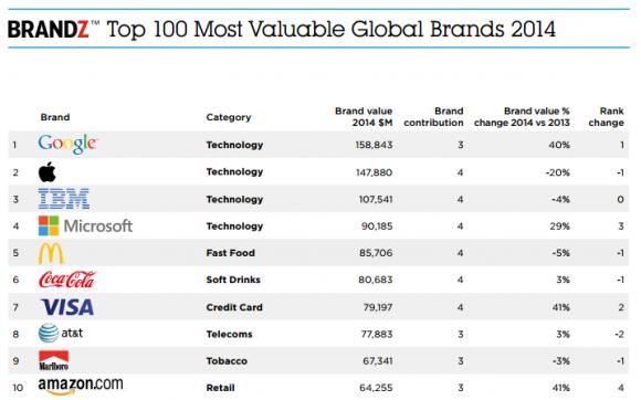 Technikfirmen sichern sich die vorderen Plätze in der Rangliste der weltweit wertvollsten Marken (Bild: Millward Brown).
