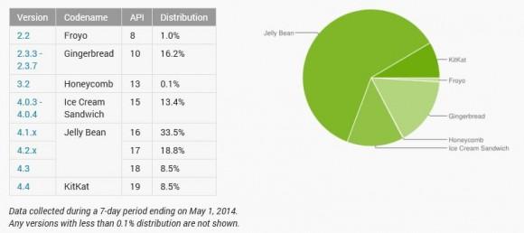 Android KitKat läuft mittlerweile auf 8,5 Prozent aller Geräte: (Grafik: Google).