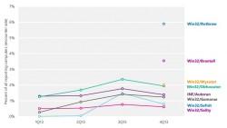 Die häufigsten Malware-Familien 2013 (Diagramm: Microsoft)