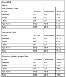 Halbleiter-Verkaufszahlen für März 2014 (Tabelle: SIA)