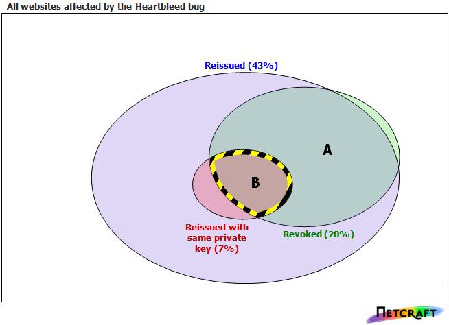 Studie: Viele Websites verwenden durch Heartbleed kompromittierte ...