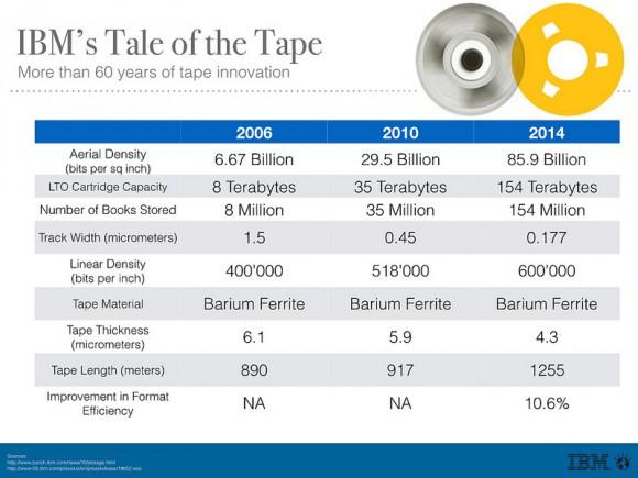 Magnetspeicherbänder gibt es seit rund 60 Jahren (Bild: IBM Research).