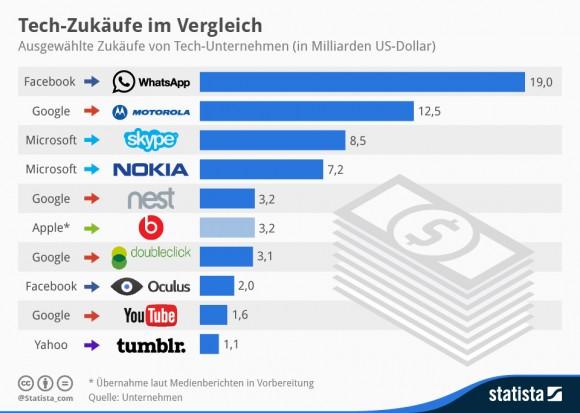 Zukäufe sind bei etablierten Tech-Firmen sehr beliebt, um mehr Wachstum und Profit zu generieren (Grafik: Statista)