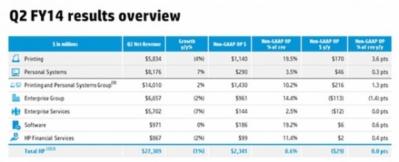 Die Ergebnisse des zweiten Fiskalquartals im Überblick (Tabelle: HP)