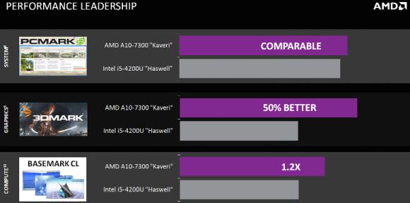 Laut AMD können seine mobilen Kaveri-CPUs mit den aktuellen Core-i-Modellen von Intel mithalten oder sie sogar übertreffen (Bild: AMD).