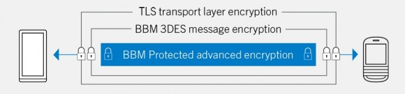 Verschlüsselung BBM Protected (Grafik: Blackberry)