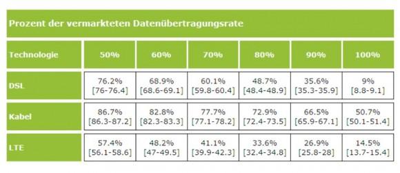 """Anteile der Nutzer, die mindestens x Prozent der vermarkteten Datenübertragungsrate erhalten und 95 Prozent <a href=""""http://de.wikipedia.org/wiki/Konfidenzintervall"""" target=""""_blank"""">Konfidenzintervalle</a> nach Technologien (Grafik: Zafaco/Bundesnetzagentur)"""