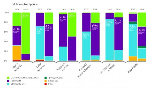 Marktpenetration von Mobilfunktechniken 2019 nach Region (Diagramm: Ericsson)