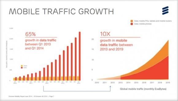Zunahme Mobiltraffic bis 2019 (Bild: Ericsson)