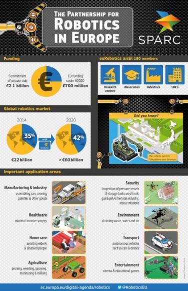 EU und europäische Industrie investieren insgesamt 2,8 Milliarden Euro in SPARC (Bild: EU-Kommission).
