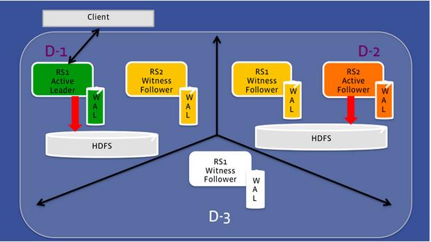 Konzept von HydraBase (Diagramm: Facebook)