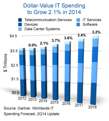 Gartner hat seine Prognose für die weltweiten IT-Ausgaben gesenkt (Grafik: Gartner).
