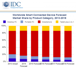 Smart Connected Devices (Diagramm: IDC)