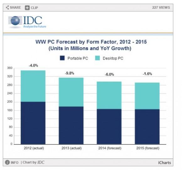Im Vergleich zum Vorjahr soll der PC-Markt in diesem um 6 Prozent schrumpfen (Bild: IDC).