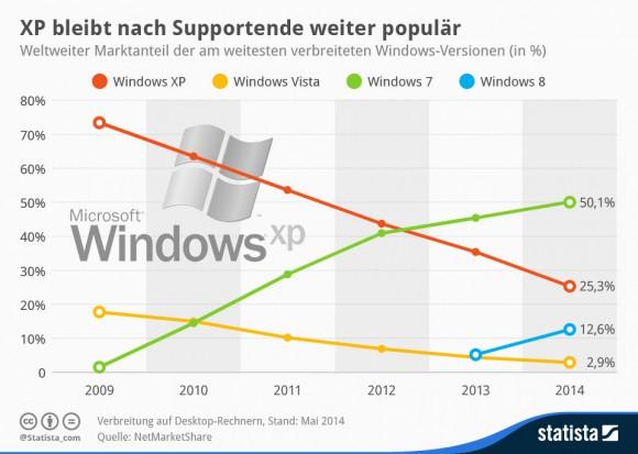 报告称仍有1/4的用户在使用Windows XP的照片 - 2