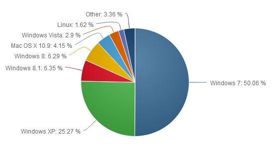 报告称仍有1/4的用户在使用Windows XP的照片 - 1