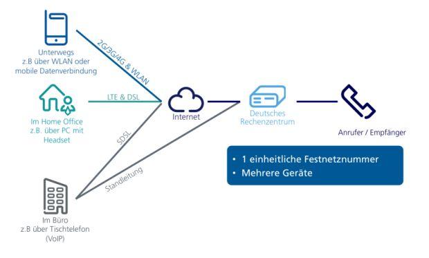 Digital Phone erlaubt die Nutzung einer einheitlichen Festnetznummer auf mehreren Endgeräten (Grafik: O2).