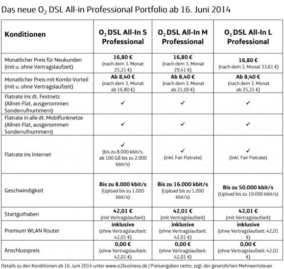 "Die ""DSL All-in Professional""-Tarife starten Mitte Juni (Tabelle: O2)."