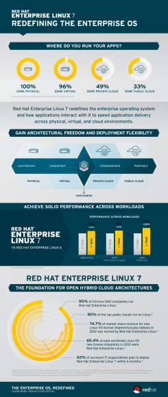 Infografik zu RHEL 7 (Grafik: Red Hat)