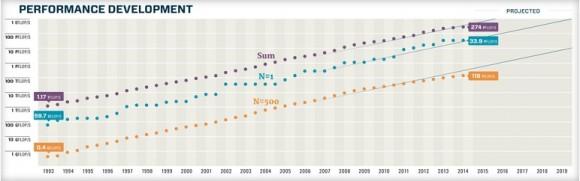 Gesamtleistung der 500 schnellsten Supercomputer (Grafik: Top500.org)