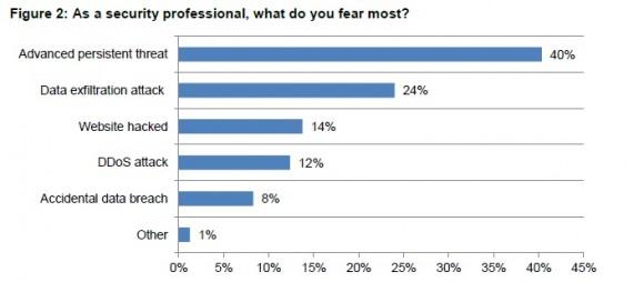 Cyber Threats (Grafik: Ponemon Institute).