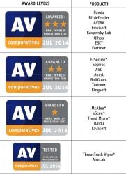 AV-Comparatives-Siegel