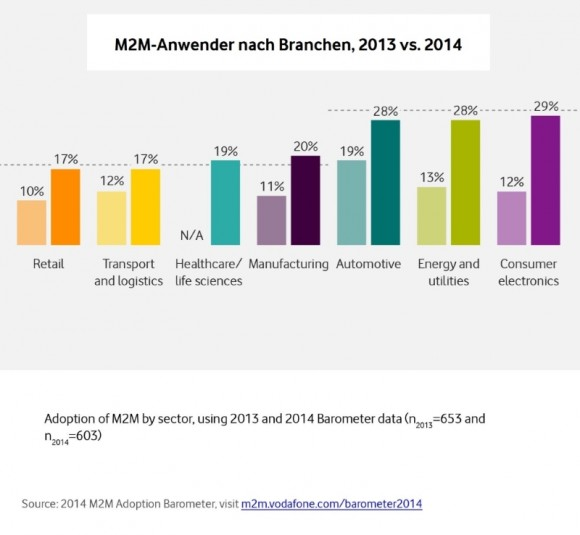 Grafik_Branchen M2M Adaption Barometer_Vodafone