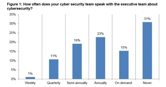 Kommunikation zum Thema Cybersecurity (Grafik: Ponemon Institute).