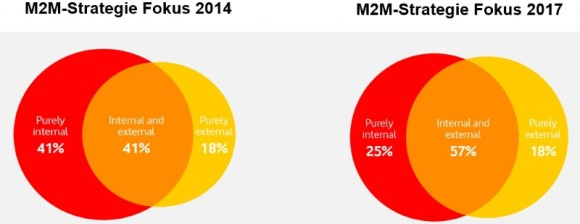 M2M-Strategievergleich im M2M Adoption Barometer 2014