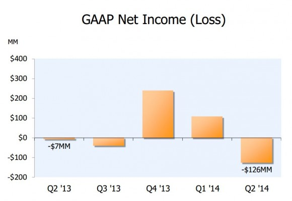 Amazons Verlust fällt mit 126 Millionen Dollar deutlich höher aus als von Analysten erwartet (Bild: Amazon).