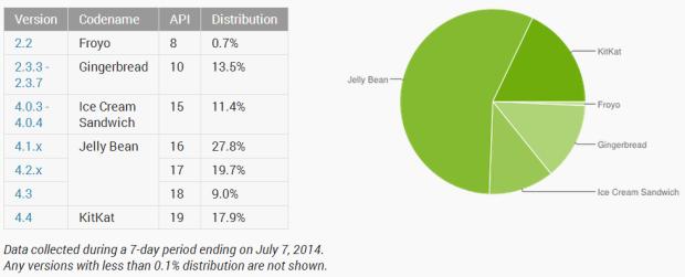 Android 4.4 KitKat läuft mittlerweile auf 17,9 Prozent aller Geräte (Grafik: Google).