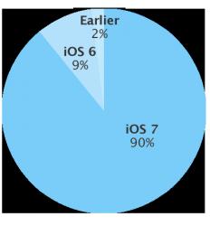Laut Apple kommt iOS 7 jetzt auf 90 Prozent aller iDevices zum Einsatz (Grafik: Apple).